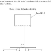 Three Point Deflection testing